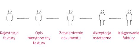 oneclick_proces_faktur